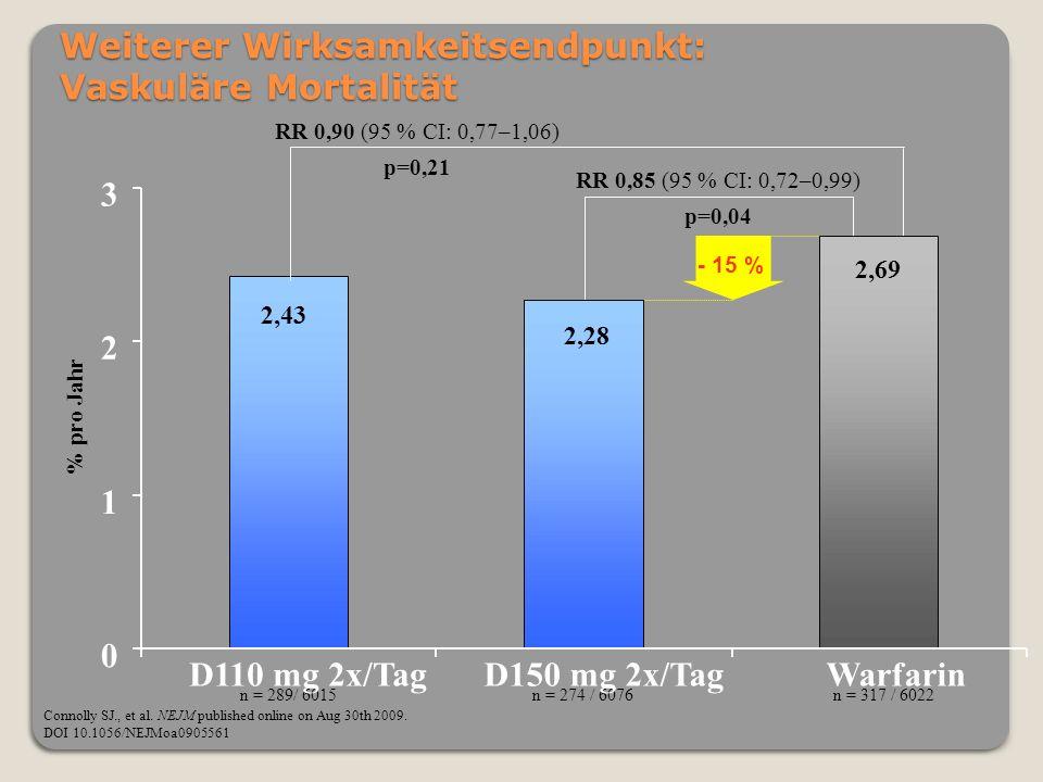 RR 0,85 (95 % CI: 0,72–0,99) p=0,04 Weiterer Wirksamkeitsendpunkt: Vaskuläre Mortalität Connolly SJ., et al. NEJM published online on Aug 30th 2009. D