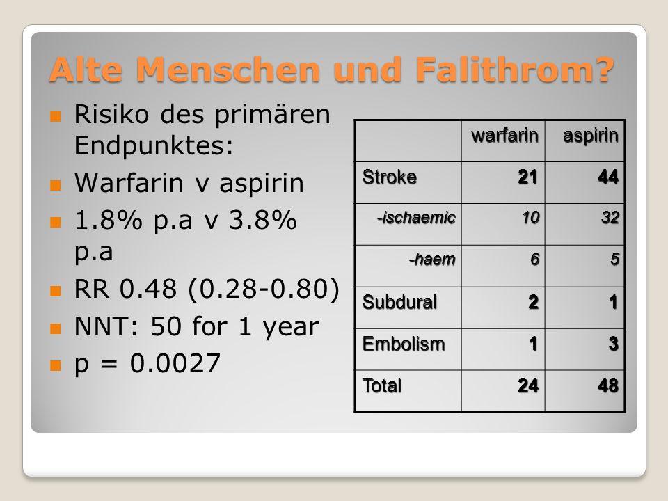 Alte Menschen und Falithrom? warfarinaspirin Stroke2144 -ischaemic1032 -haem65 Subdural21 Embolism13 Total2448 Risiko des primären Endpunktes: Warfari