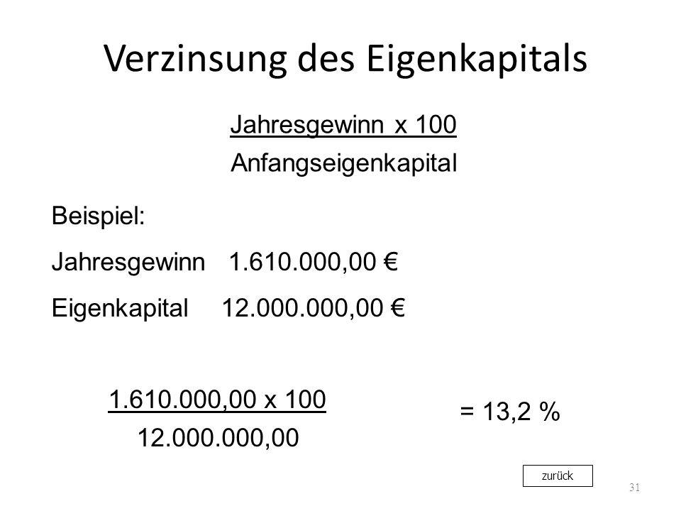 Verzinsung des Eigenkapitals 31 Jahresgewinn x 100 Anfangseigenkapital Beispiel: Jahresgewinn 1.610.000,00 Eigenkapital12.000.000,00 1.610.000,00 x 10