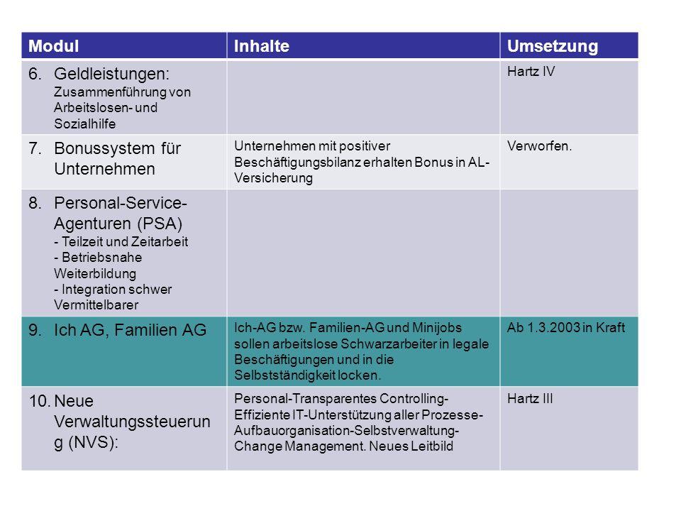 ModulInhalteUmsetzung 6.Geldleistungen: Zusammenführung von Arbeitslosen- und Sozialhilfe Hartz IV 7.Bonussystem für Unternehmen Unternehmen mit posit