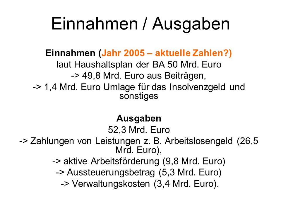 Einnahmen / Ausgaben Einnahmen (Jahr 2005 – aktuelle Zahlen?) laut Haushaltsplan der BA 50 Mrd. Euro -> 49,8 Mrd. Euro aus Beiträgen, -> 1,4 Mrd. Euro