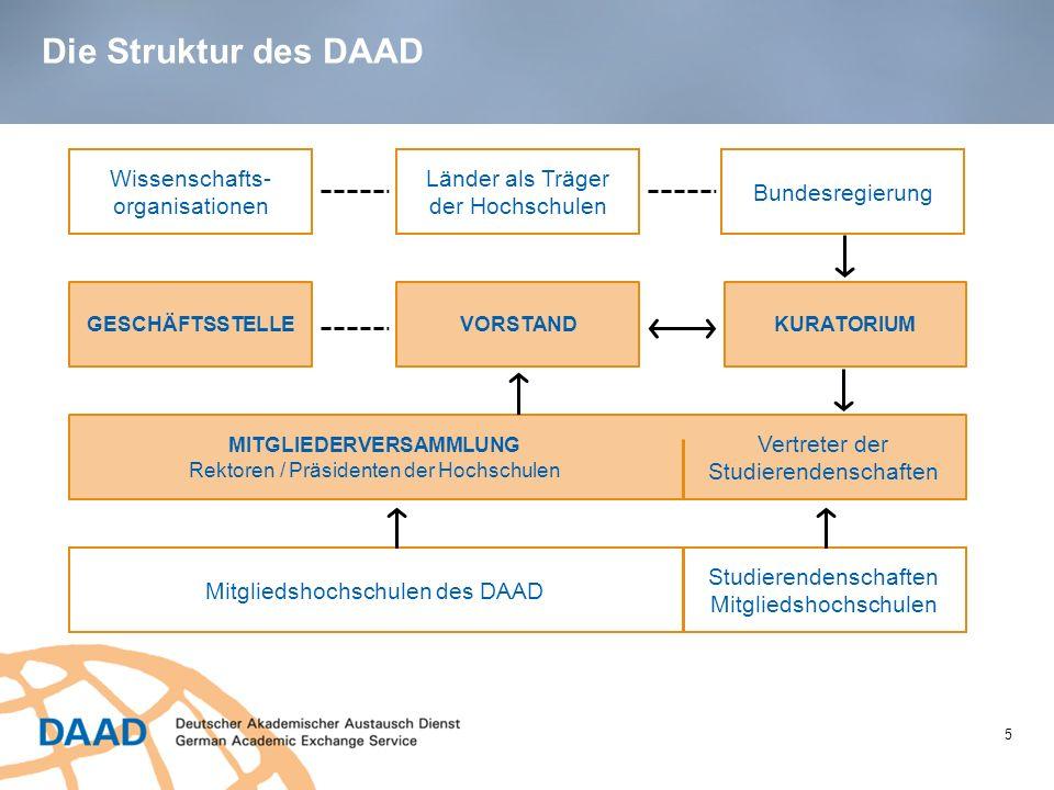 Die Struktur des DAAD 5 Wissenschafts- organisationen Länder als Träger der Hochschulen Bundesregierung GESCHÄFTSSTELLEVORSTANDKURATORIUM MITGLIEDERVE