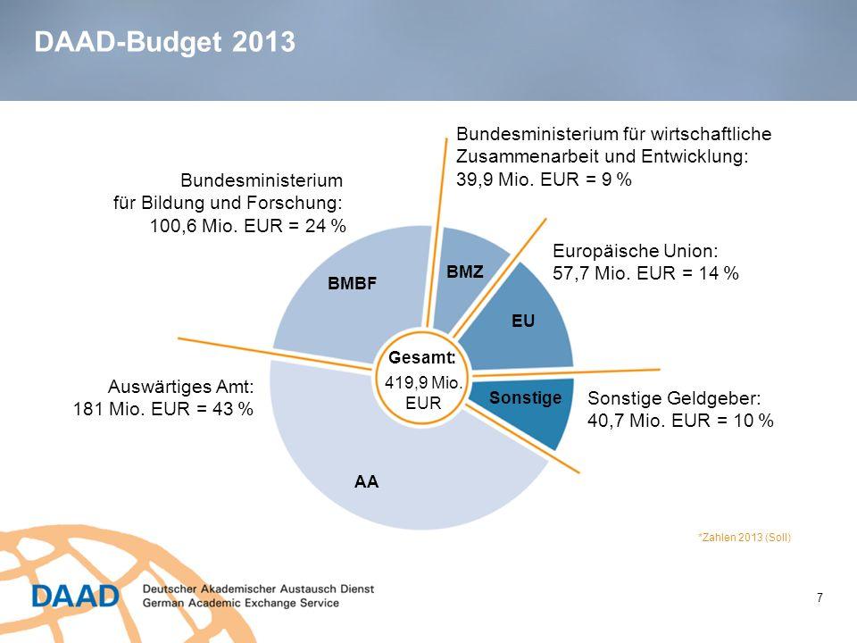 DAAD-Budget 2013 7 Bundesministerium für wirtschaftliche Zusammenarbeit und Entwicklung: 39,9 Mio. EUR = 9 % Europäische Union: 57,7 Mio. EUR = 14 % S
