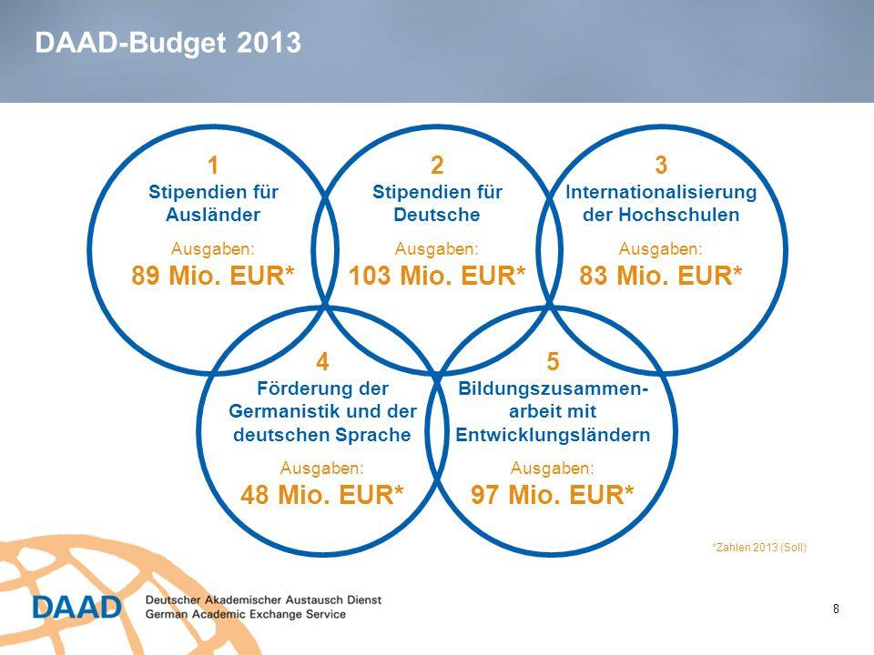 DAAD-Budget 2013 8 *Zahlen 2013 (Soll) Ausgaben: 89 Mio. EUR* 1 Stipendien für Ausländer Ausgaben: 103 Mio. EUR* 2 Stipendien für Deutsche Ausgaben: 8