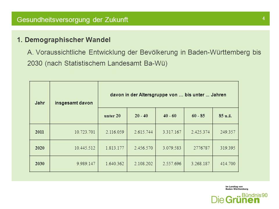 5 Gesundheitsversorgung der Zukunft Stadt/LandkreisDurchschnittsalter 2008 Durchschnittsalter 2030 Breisgau- Hochschwarzwald 42,547,7 Emmendingen42,247,5 Freiburg40,945,2 Baden-Württemberg42,246,6 B.