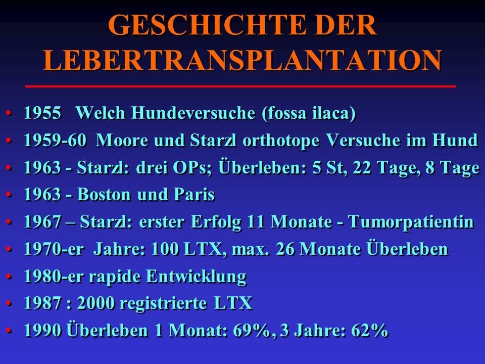 GESCHICHTE DER LEBERTRANSPLANTATION 1955 Welch Hundeversuche (fossa ilaca) 1959-60 Moore und Starzl orthotope Versuche im Hund 1963 - Starzl: drei OPs