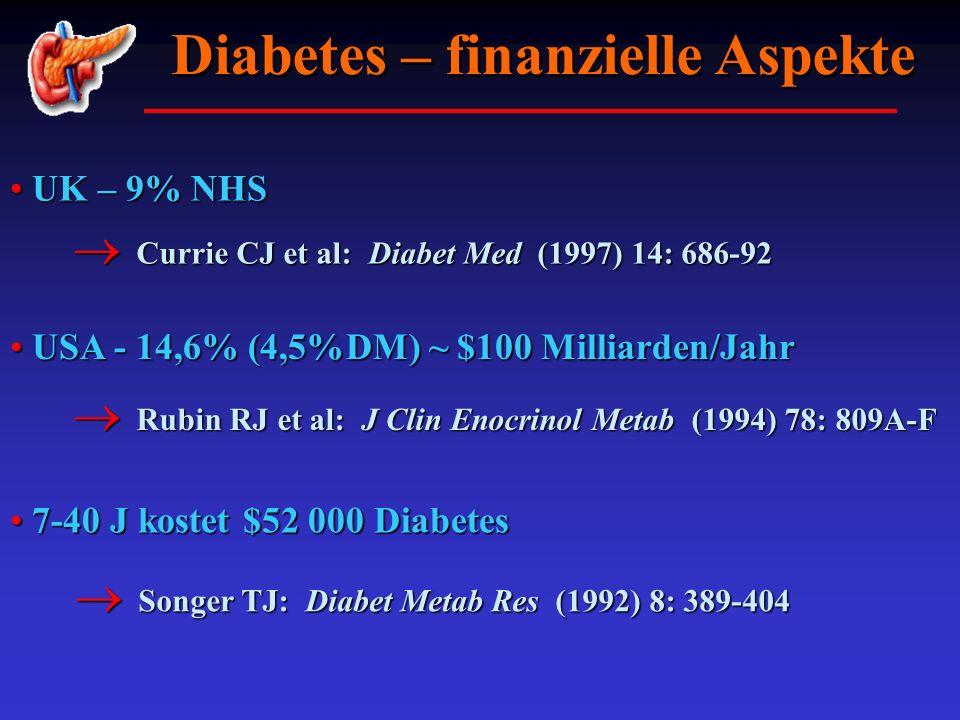 Diabetes – finanzielle Aspekte UK – 9% NHS UK – 9% NHS Currie CJ et al: Diabet Med (1997) 14: 686-92 Currie CJ et al: Diabet Med (1997) 14: 686-92 USA
