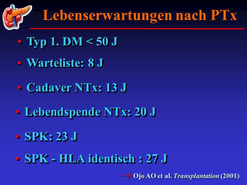 Typ 1. DM < 50 JTyp 1. DM < 50 J Warteliste: 8 JWarteliste: 8 J Lebenserwartungen nach PTx Ojo AO et al. Transplantation (2001) Ojo AO et al. Transpla