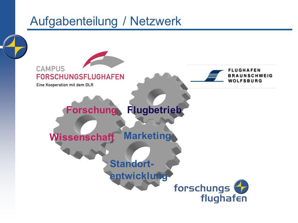 Aufgabenteilung / Netzwerk Flugbetrieb Marketing Forschung Wissenschaft Standort- entwicklung