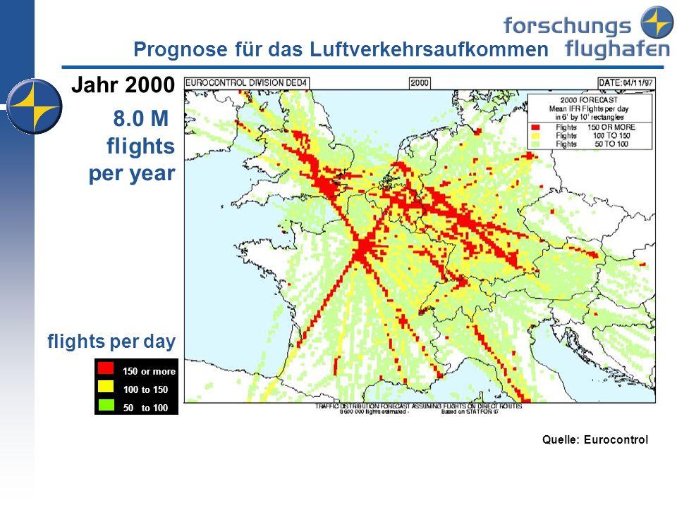 Jahr 2000 8.0 M flights per year 150 or more 100 to 150 50 to 100 flights per day Quelle: Eurocontrol Prognose für das Luftverkehrsaufkommen