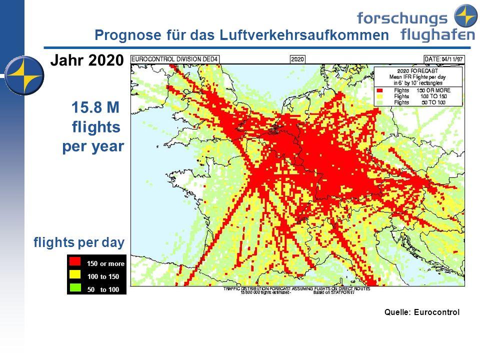 Jahr 2020 15.8 M flights per year 150 or more 100 to 150 50 to 100 flights per day Quelle: Eurocontrol Prognose für das Luftverkehrsaufkommen