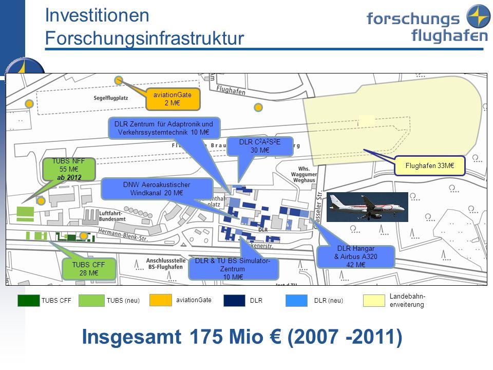 Investitionen Forschungsinfrastruktur TUBS CFFTUBS (neu)DLR (neu)DLR Landebahn- erweiterung Flughafen 33M TUBS NFF 55 M ab 2012 TUBS CFF 28 M DLR & TU