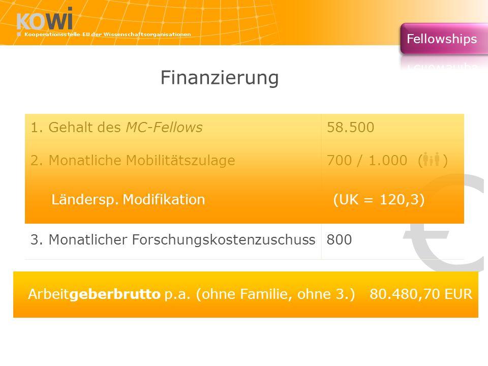 Finanzierung 1. Gehalt des MC-Fellows58.500 2. Monatliche Mobilitätszulage700 / 1.000 ( ) Ländersp. Modifikation 3. Monatlicher Forschungskostenzuschu
