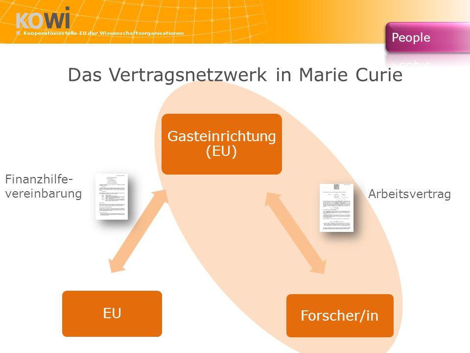 Das Vertragsnetzwerk in Marie Curie Gasteinrichtung (EU) Forscher/in EU Arbeitsvertrag Finanzhilfe- vereinbarung