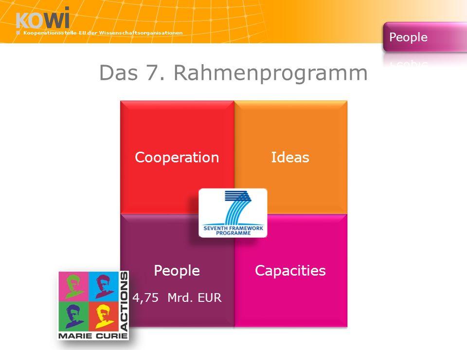 Capacities People Ideas Cooperation Das 7. Rahmenprogramm 4,75 Mrd. EUR