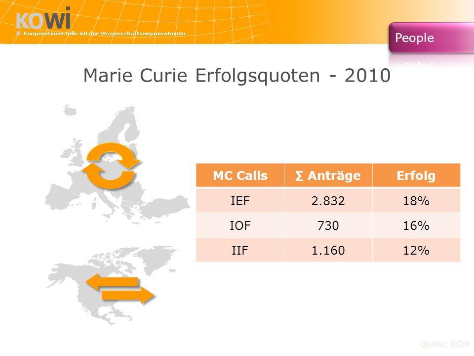 Marie Curie Erfolgsquoten - 2010 Quelle: KOM MC Calls AnträgeErfolg IEF2.83218% IOF73016% IIF1.16012%