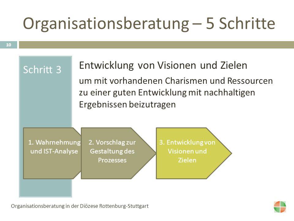 Organisationsberatung – 5 Schritte Schritt 3 Entwicklung von Visionen und Zielen um mit vorhandenen Charismen und Ressourcen zu einer guten Entwicklung mit nachhaltigen Ergebnissen beizutragen 1.