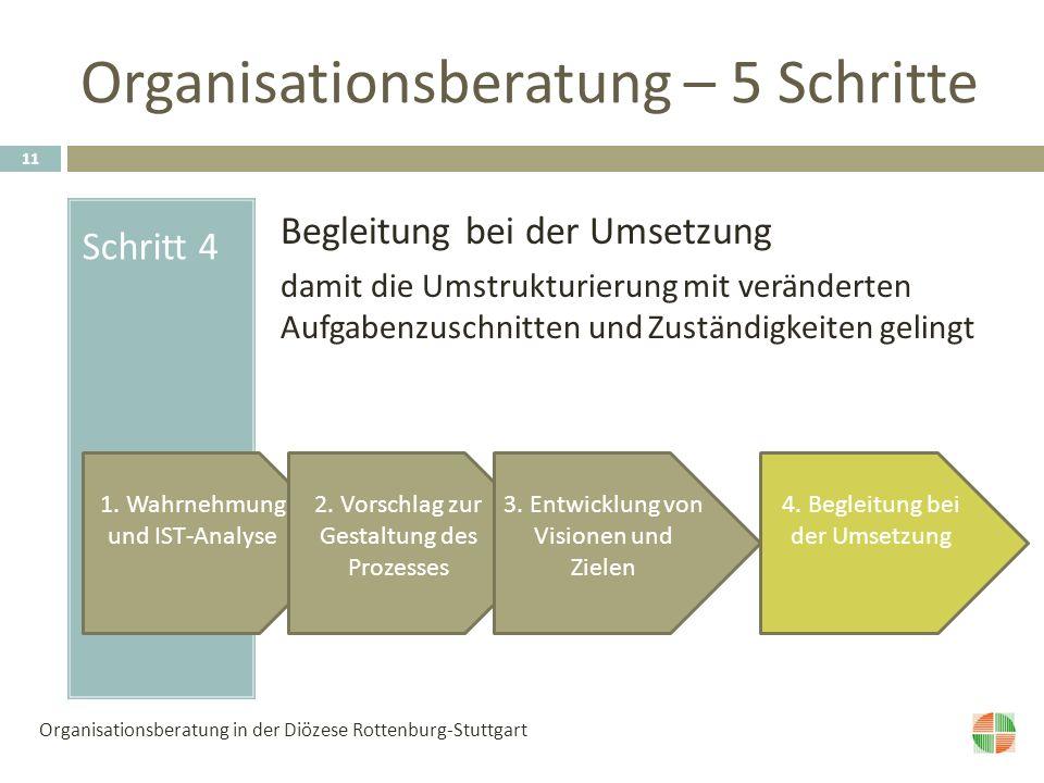 Organisationsberatung – 5 Schritte Schritt 4 Begleitung bei der Umsetzung damit die Umstrukturierung mit veränderten Aufgabenzuschnitten und Zuständigkeiten gelingt 1.