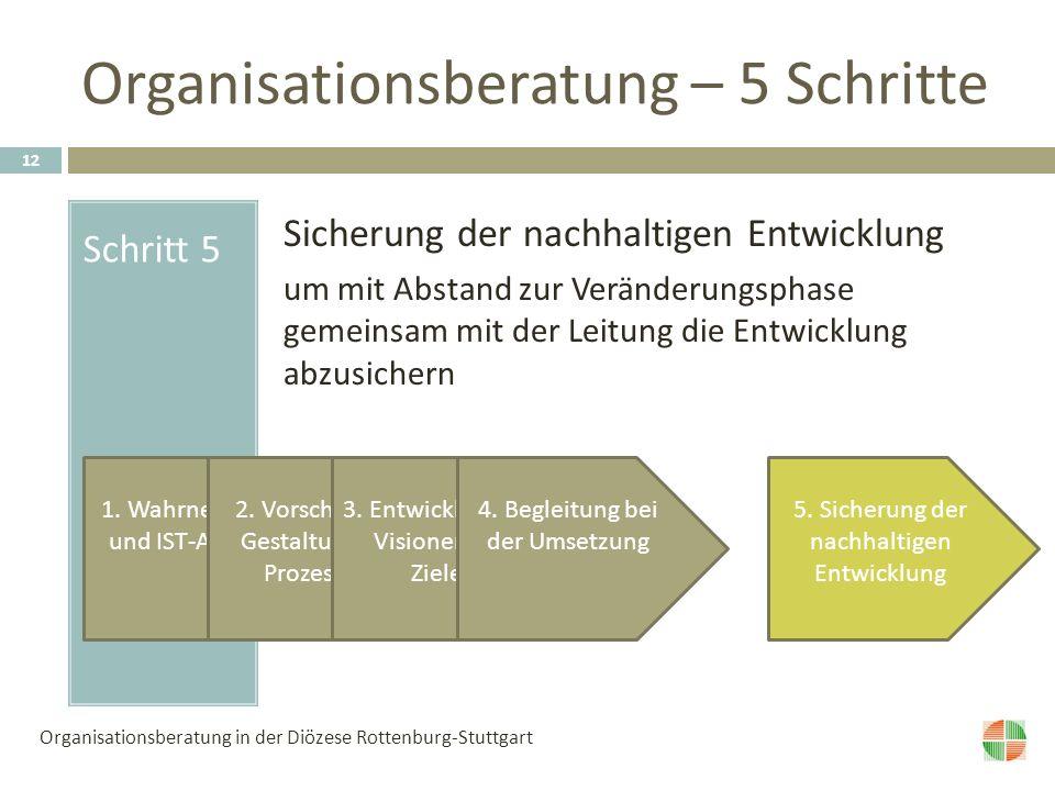 Organisationsberatung – 5 Schritte Schritt 5 Sicherung der nachhaltigen Entwicklung um mit Abstand zur Veränderungsphase gemeinsam mit der Leitung die Entwicklung abzusichern 1.
