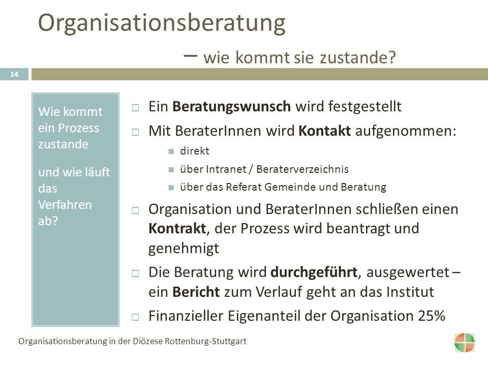 Organisationsberatung – wie kommt sie zustande.