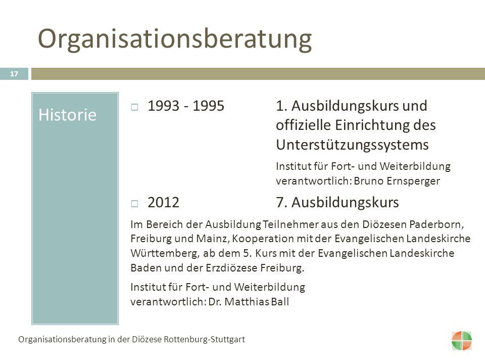 Organisationsberatung Historie 1993 - 1995 1.