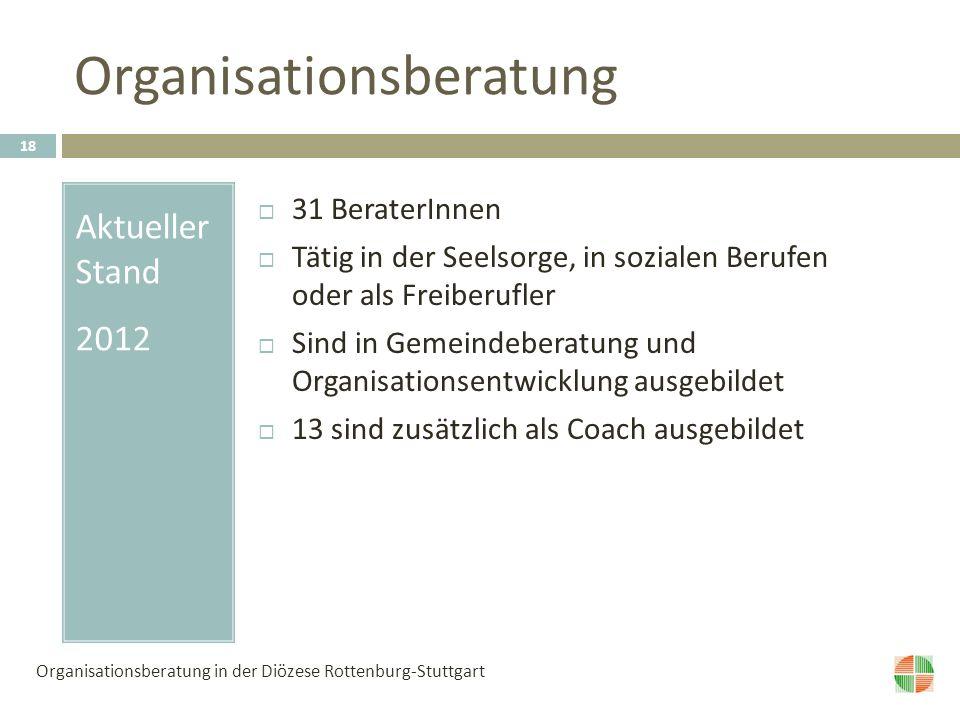 Organisationsberatung Aktueller Stand 2012 31 BeraterInnen Tätig in der Seelsorge, in sozialen Berufen oder als Freiberufler Sind in Gemeindeberatung und Organisationsentwicklung ausgebildet 13 sind zusätzlich als Coach ausgebildet 18 Organisationsberatung in der Diözese Rottenburg-Stuttgart