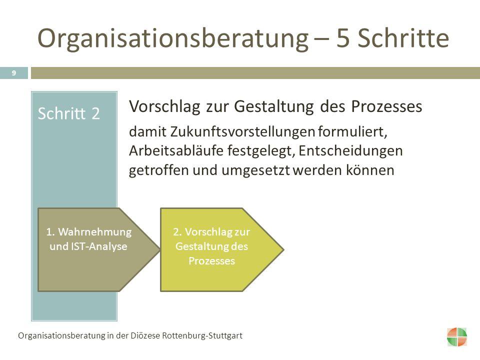 Organisationsberatung – 5 Schritte Schritt 2 Vorschlag zur Gestaltung des Prozesses damit Zukunftsvorstellungen formuliert, Arbeitsabläufe festgelegt, Entscheidungen getroffen und umgesetzt werden können 2.
