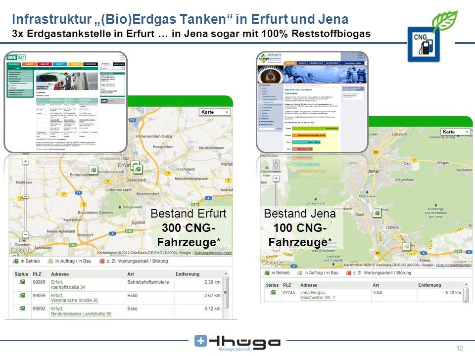 12 Infrastruktur (Bio)Erdgas Tanken in Erfurt und Jena 3x Erdgastankstelle in Erfurt … in Jena sogar mit 100% Reststoffbiogas Bestand Erfurt 300 CNG-