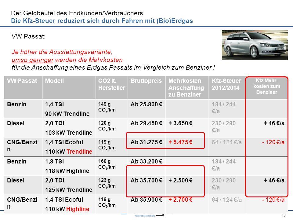 18 VW PassatModellCO2 lt. Hersteller BruttopreisMehrkosten Anschaffung zu Benziner Kfz-Steuer 2012/2014 Kfz Mehr- kosten zum Benziner Benzin1,4 TSI 90