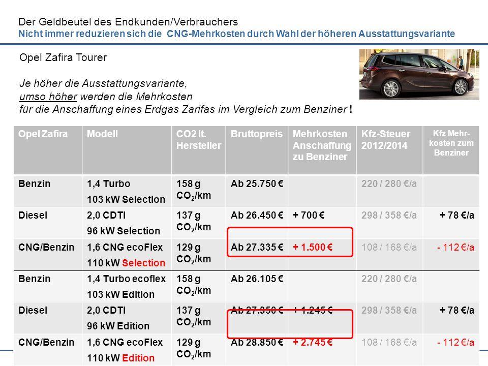 19 Der Geldbeutel des Endkunden/Verbrauchers Nicht immer reduzieren sich die CNG-Mehrkosten durch Wahl der höheren Ausstattungsvariante Opel ZafiraMod