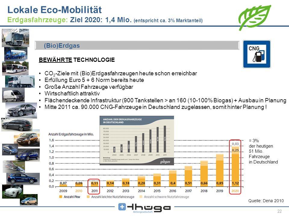 22 Lokale Eco-Mobilität Erdgasfahrzeuge: Ziel 2020: 1,4 Mio. (entspricht ca. 3% Marktanteil) Quelle: Dena 2010 BEWÄHRTE TECHNOLOGIE CO 2 -Ziele mit (B