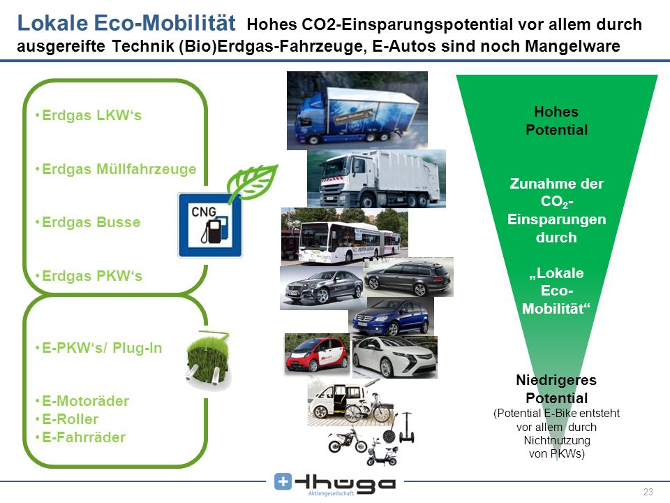23 Lokale Eco-Mobilität Hohes CO2-Einsparungspotential vor allem durch ausgereifte Technik (Bio)Erdgas-Fahrzeuge, E-Autos sind noch Mangelware Hohes P