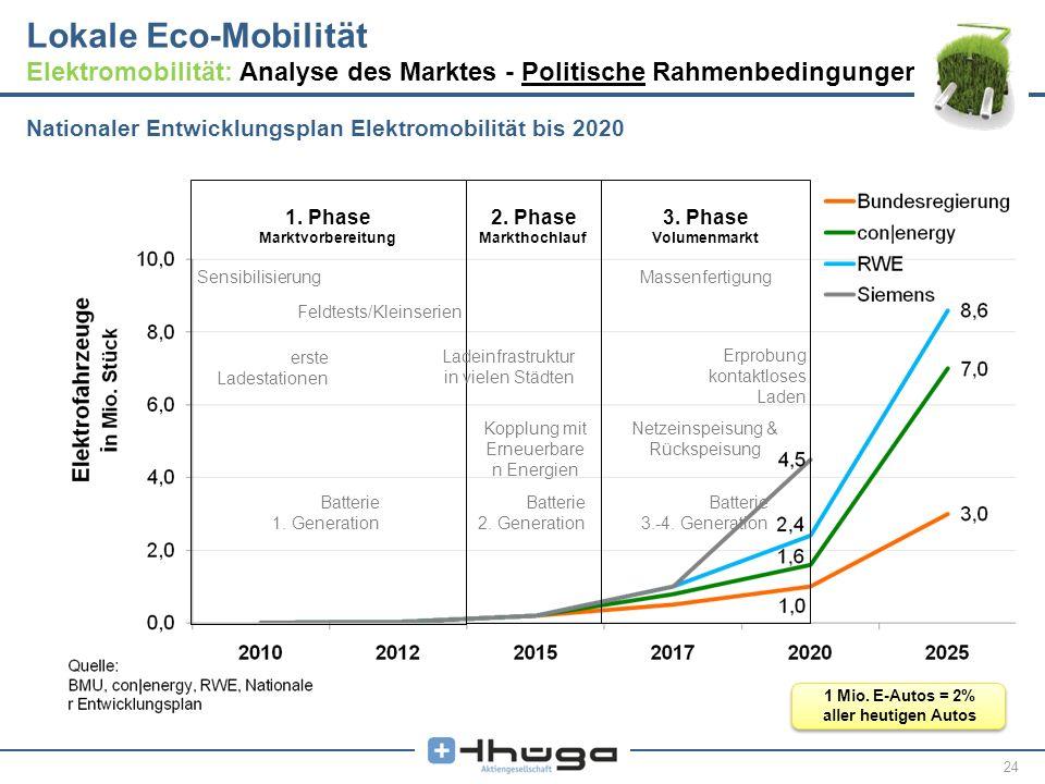 24 Nationaler Entwicklungsplan Elektromobilität bis 2020 1. Phase Marktvorbereitung Sensibilisierung Feldtests/Kleinserien erste Ladestationen Batteri