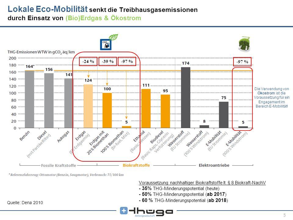 5 Die Verwendung von Ökostrom ist die Voraussetzung für ein Engagement im Bereich E-Mobilität! Quelle: Dena 2010 -24 %-39 %-97 % Lokale Eco-Mobilität