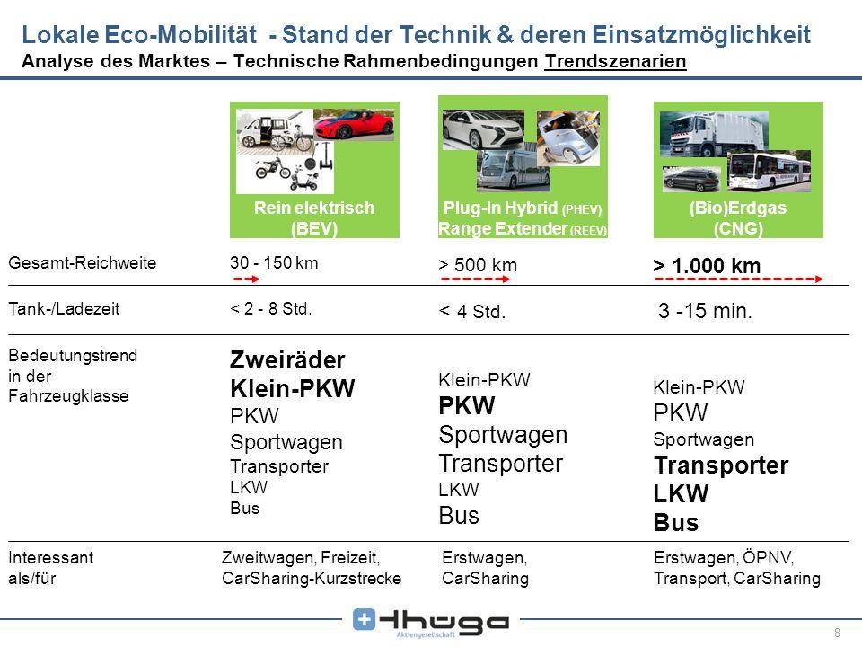 8 Rein elektrisch (BEV) Plug-In Hybrid (PHEV) Range Extender (REEV) (Bio)Erdgas (CNG) Lokale Eco-Mobilität - Stand der Technik & deren Einsatzmöglichk