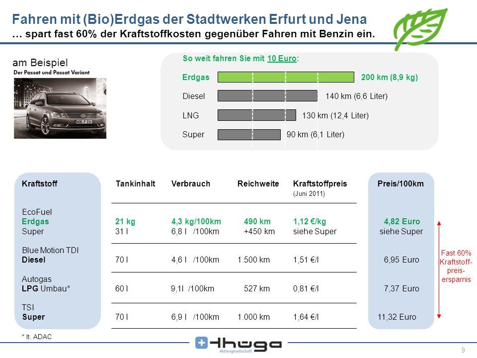 9 KraftstoffTankinhaltVerbrauchReichweiteKraftstoffpreisPreis/100km (Juni 2011) EcoFuel Erdgas21 kg4,3 kg/100km 490 km1,12 /kg 4,82 Euro Super31 l6,8