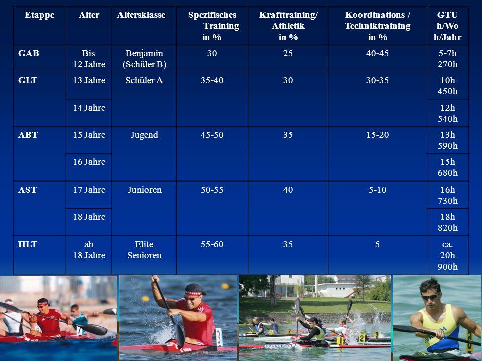 17.11.2007Seite 15 EtappeAlterAltersklasseSpezifisches Training in % Krafttraining/ Athletik in % Koordinations-/ Techniktraining in % GTU h/Wo h/Jahr