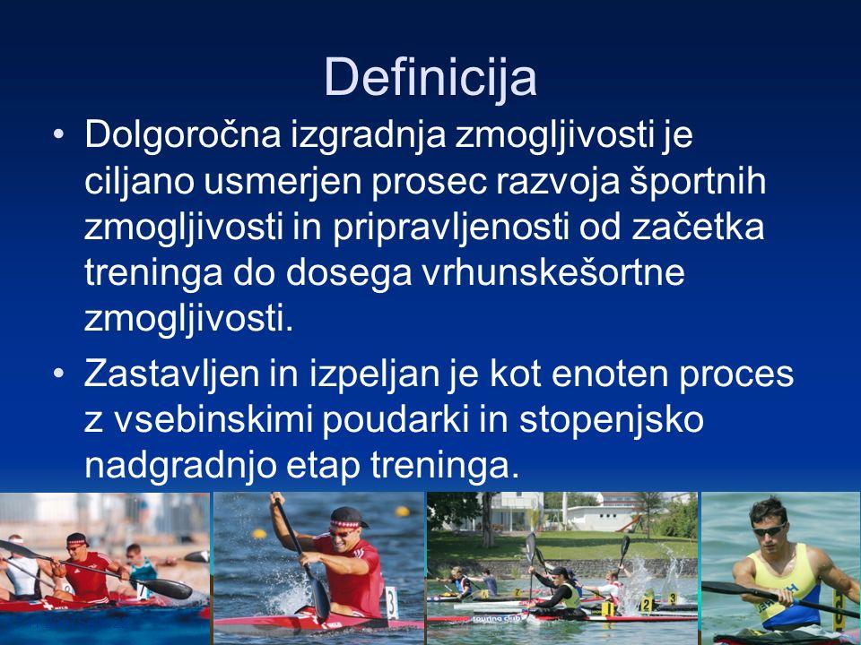 17.11.2007Seite 22 Definicija Dolgoročna izgradnja zmogljivosti je ciljano usmerjen prosec razvoja športnih zmogljivosti in pripravljenosti od začetka