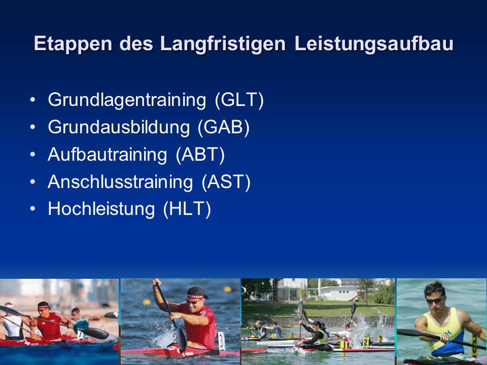 17.11.2007Seite 3 Etappen des Langfristigen Leistungsaufbau Grundlagentraining (GLT) Grundausbildung (GAB) Aufbautraining (ABT) Anschlusstraining (AST