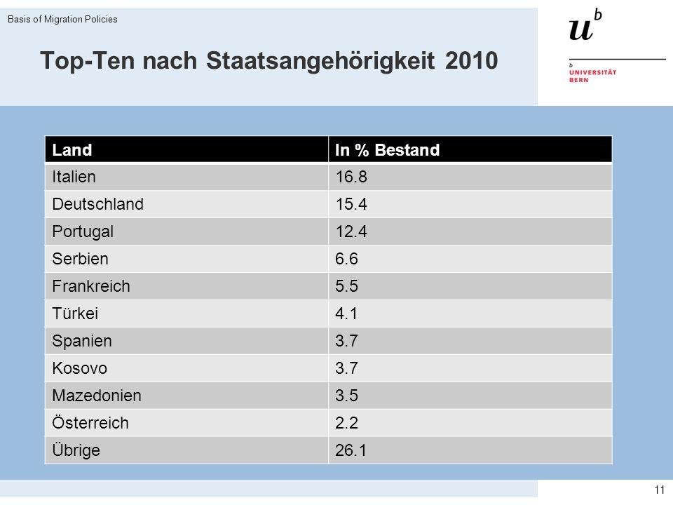 Top-Ten nach Staatsangehörigkeit 2010 LandIn % Bestand Italien16.8 Deutschland15.4 Portugal12.4 Serbien6.6 Frankreich5.5 Türkei4.1 Spanien3.7 Kosovo3.