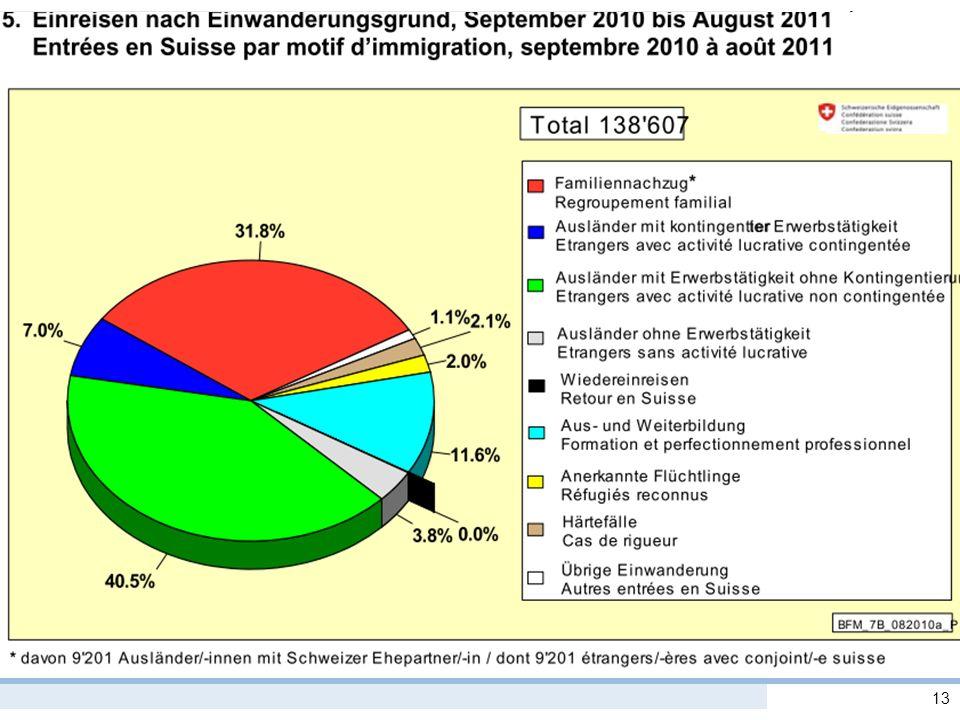 Migrationsrecht I 13