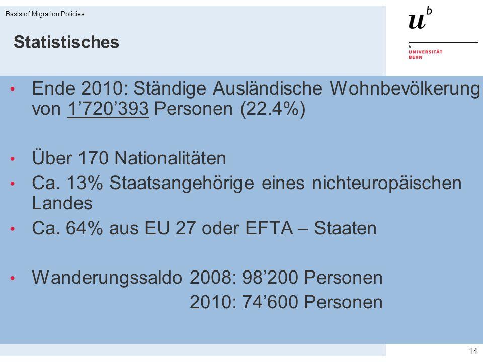 Statistisches Ende 2010: Ständige Ausländische Wohnbevölkerung von 1720393 Personen (22.4%) Über 170 Nationalitäten Ca. 13% Staatsangehörige eines nic
