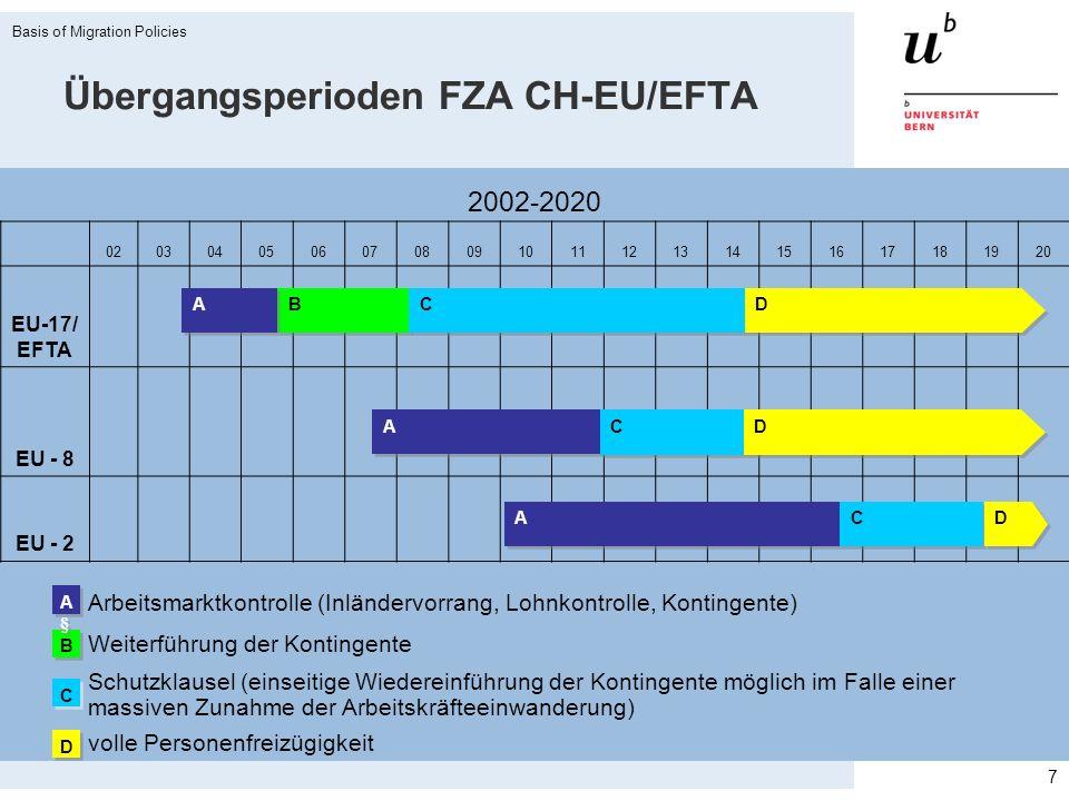 Konzeption des Schweizer Migrationsrechts «Duales System» (Zwei-Kreise-Modell): Freizügigkeit mit den EU- und EFTA-Staaten Zulassung von gut Qualifizierten aus Drittstaaten gemäss Kontingentssystem (jährliche Höchstzahlen) Viele Ausnahmebestimmungen Ausländergesetz: Wesentliche Teile nur für Drittstaatsangehörige anwendbar = «Zwei Ausländerrechte» Integration der Ausländerinnen und Ausländer als neue staatliche Aufgabe Schutzgewährung als staatliche Daueraufgabe Aktive Migrationsaussenpolitik Basis of Migration Policies 8