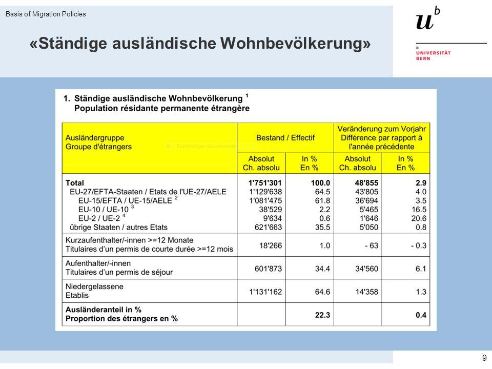 Asylgesuche nach Herkunftsland 2010 30 Basis of Migration Policies