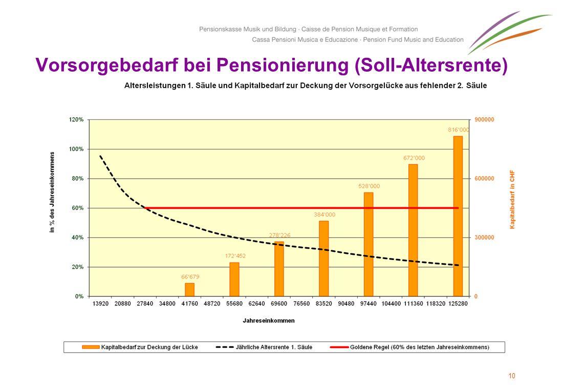 10 Vorsorgebedarf bei Pensionierung (Soll-Altersrente)