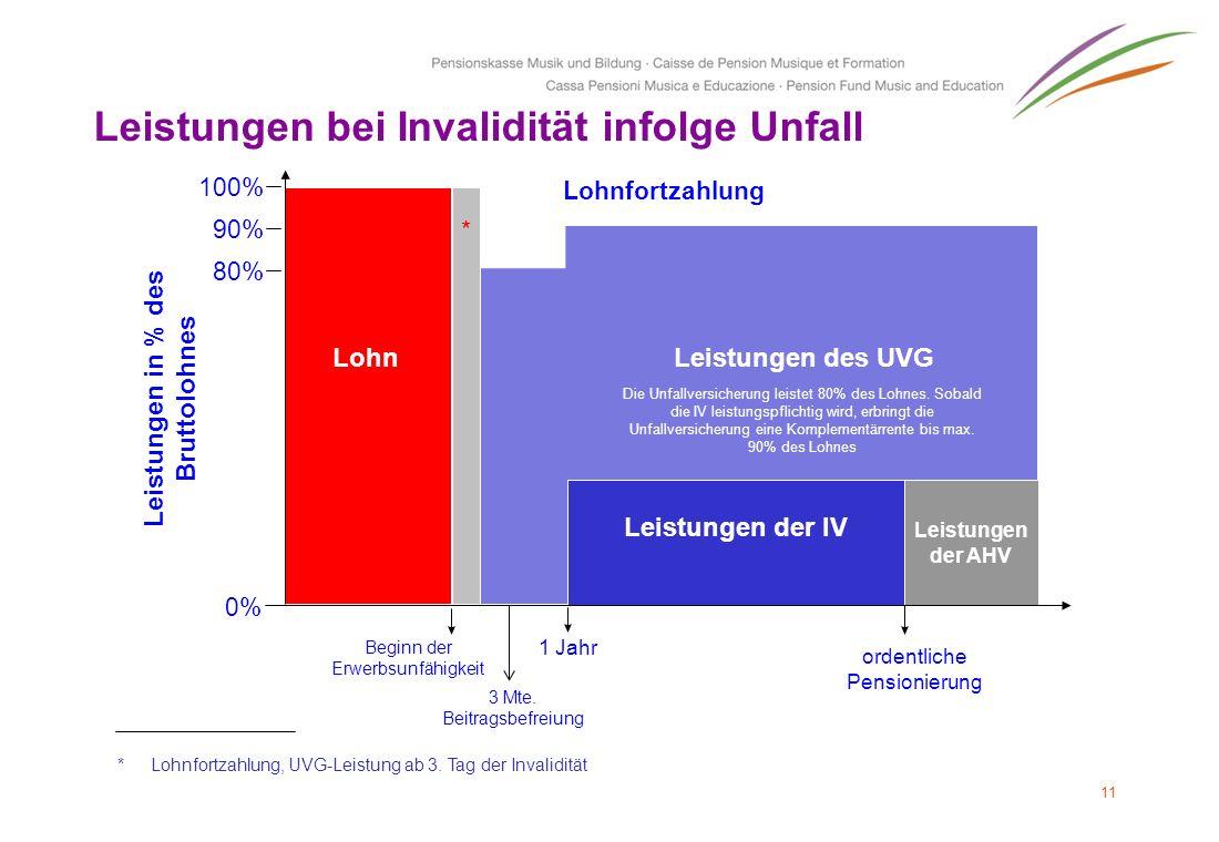 11 Leistungen des UVG Leistungen in % des Bruttolohnes Beginn der Erwerbsunfähigkeit Lohn 0% * 100% 90% 80% 1 Jahr ordentliche Pensionierung Leistunge