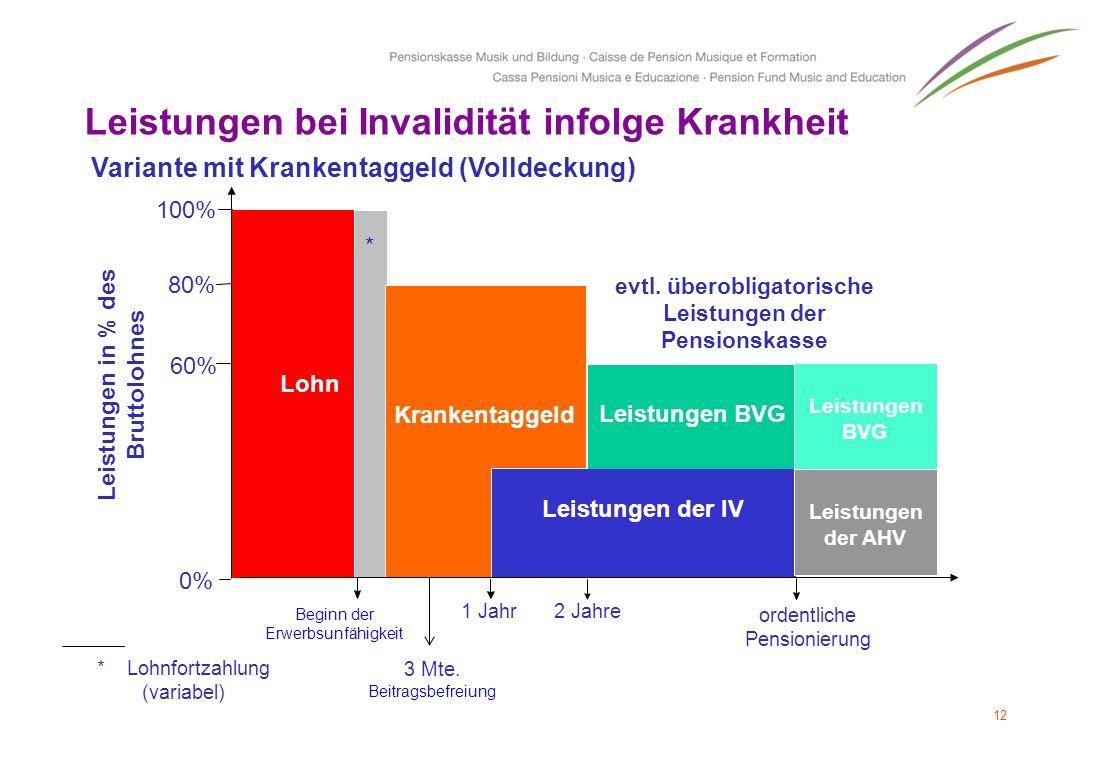 12 Leistungen bei Invalidität infolge Krankheit *Lohnfortzahlung (variabel) 100% 60% 80% 0% Beginn der Erwerbsunfähigkeit Variante mit Krankentaggeld