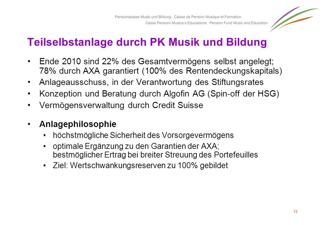 Teilselbstanlage durch PK Musik und Bildung Ende 2010 sind 22% des Gesamtvermögens selbst angelegt; 78% durch AXA garantiert (100% des Rentendeckungsk