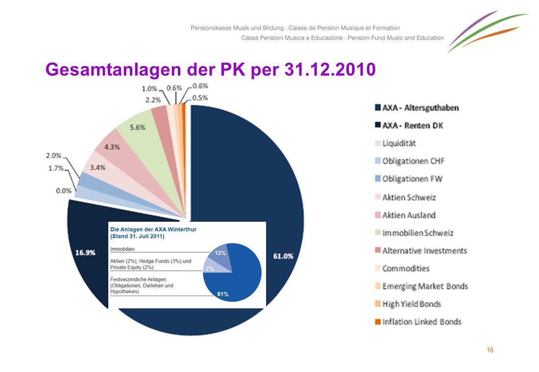 Gesamtanlagen der PK per 31.12.2010 16