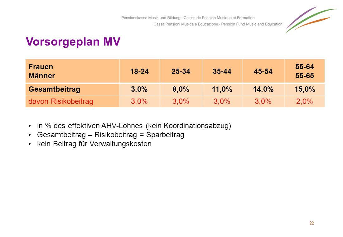 22 Vorsorgeplan MV Frauen Männer 18-2425-3435-4445-54 55-64 55-65 Gesamtbeitrag3,0%8,0%11,0%14,0%15,0% davon Risikobeitrag3,0% 2,0% in % des effektive